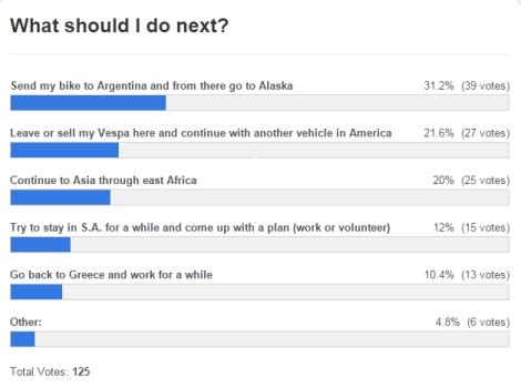 The poll result! / Το αποτέλεσμα των βεσποεκλογών!