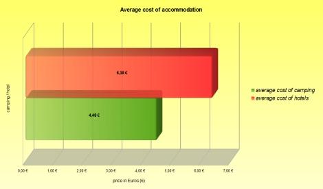 graphics - average accommo ENG