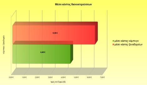 graphics - average accommo GR