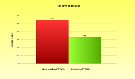 graphics - days on the road ENG