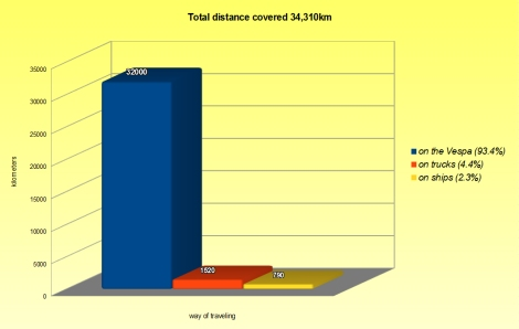 graphics - total distance ENG